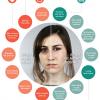Sleep, Chronic Pain and Our Biological Clock